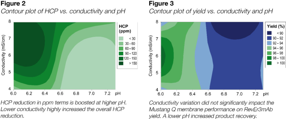 figure 2: contour plot of hcp vs. conductivity and ph. figure 3: contour plot of yield vs. conductivity and ph