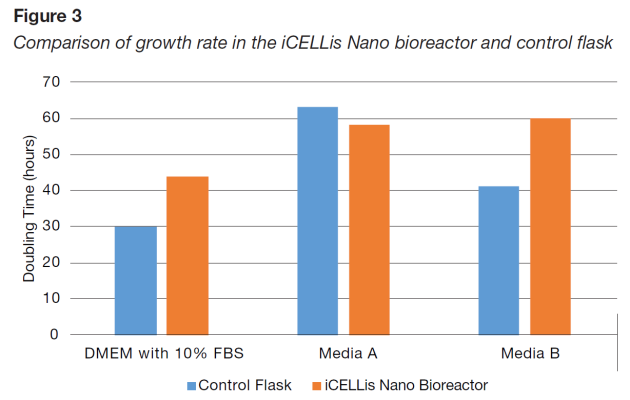 Comparison of growth rate in the iCELLis Nano bioreactor and control flask