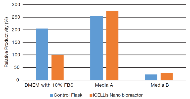 Ad5 productivity in the iCELLis Nano bioreactor with chemically defined media