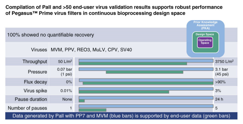 Figure 3 Compilation of Pall and >50 end-user virus validation results supports robust performance of Pegasus™ Prime virus filters in continuous bioprocessing design space