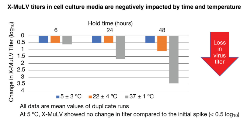 Figure 6 X-MuLV titers in cell culture media are negatively impacted by time and temperature