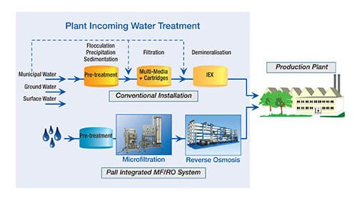 utilities-incoming-water-treatment