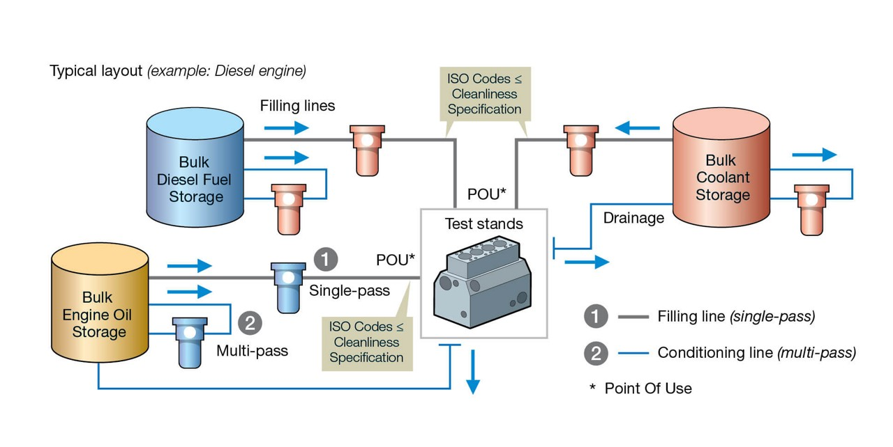 filling line fluid cleanliness diagram