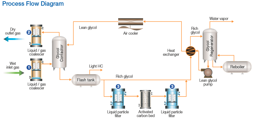 glycol dehydration process flow diagram