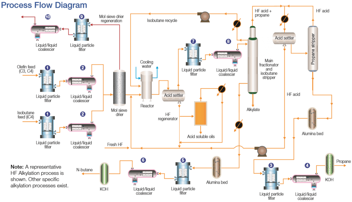 HF Alkylation process diagram