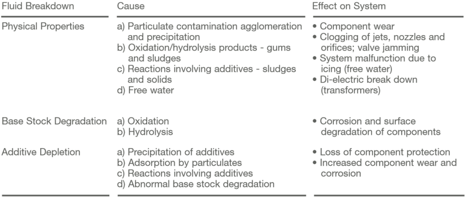 Effect of Particulate Contamination and Water on Hydraulic and Lubricant Fluids
